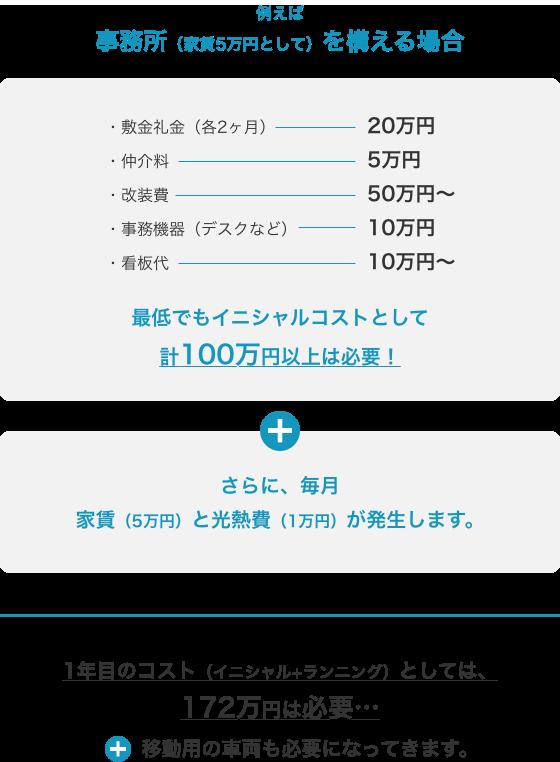 1年目のコスト(イニシャル+ランニング)としては、172万円は必要…さらに移動用の車両も必要になってきます。